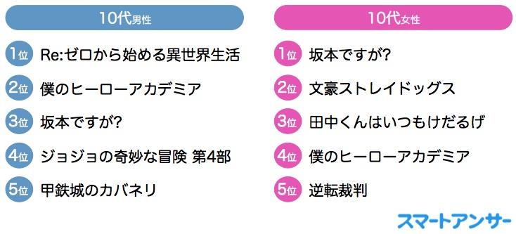 10〜20代の好きな深夜テレビアニメ 男性は「Re:ゼロから始める異世界生活」、女性は「坂本ですが?」がトップ! | 世代別好きなアニメランキング(2016年春)