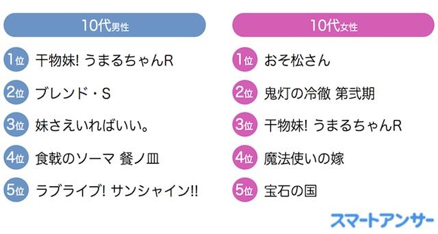 男性10〜20代では「干物妹!うまるちゃんR」がトップに! 世代別好きな深夜アニメランキング(2017年秋)