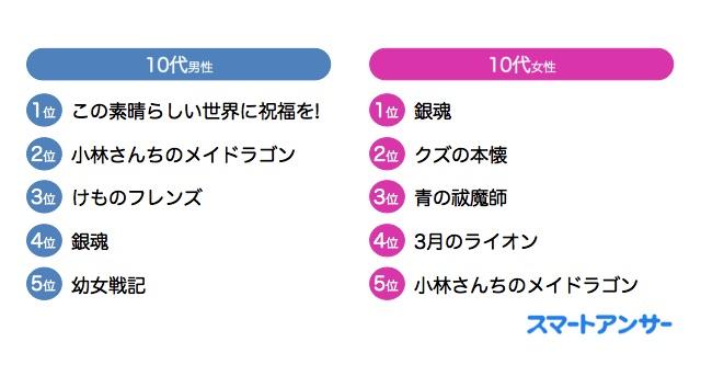 男性10〜20代の好きな深夜テレビアニメは「この素晴らしい世界に祝福を! 2」がトップ! | 世代別好きな深夜アニメランキング(2017年冬)